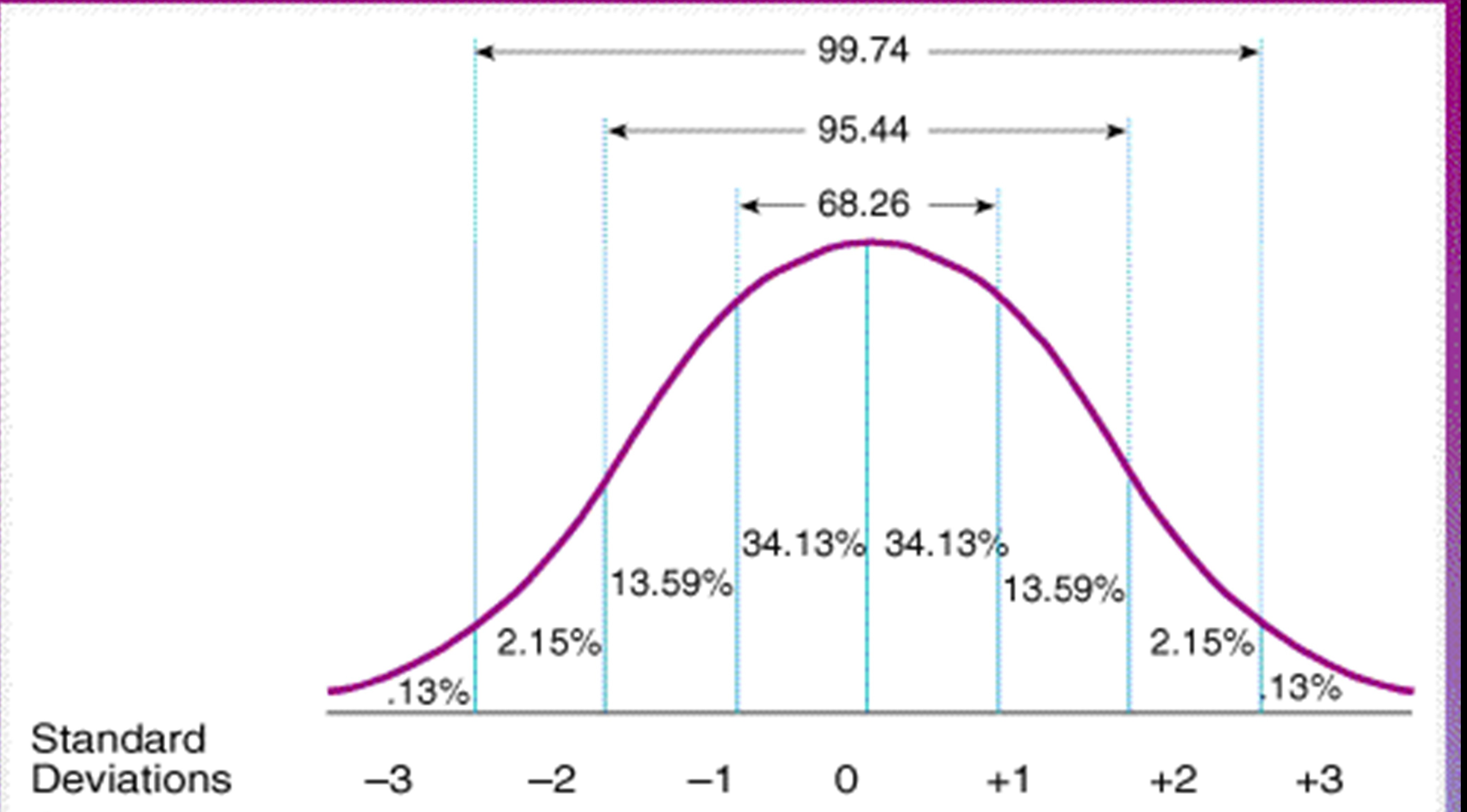 Normal Distribution Diagram