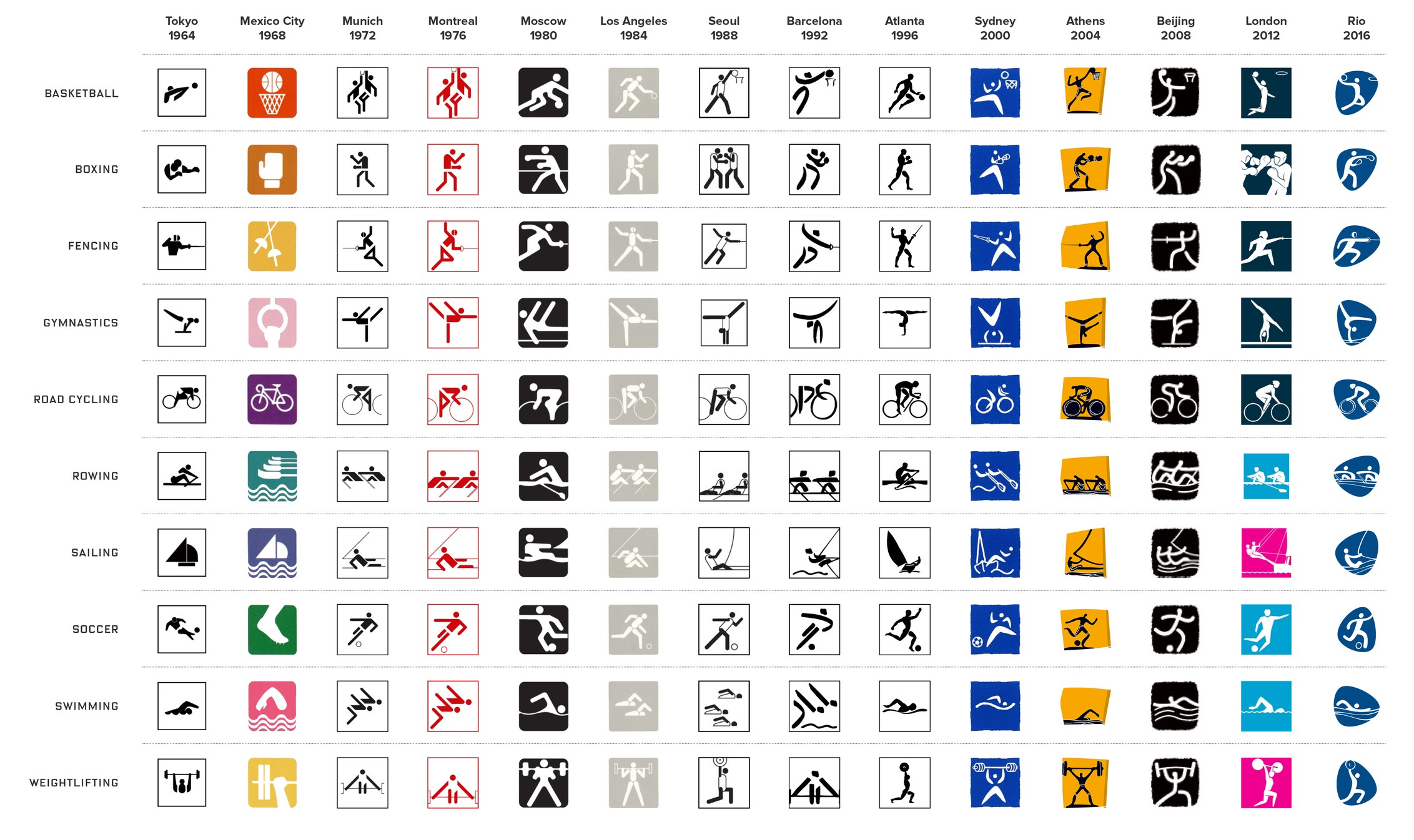 The evolution of ten Olympic event pictographs from 1964 to present INTERNATIONAL OLYMPIC COMMITTEE